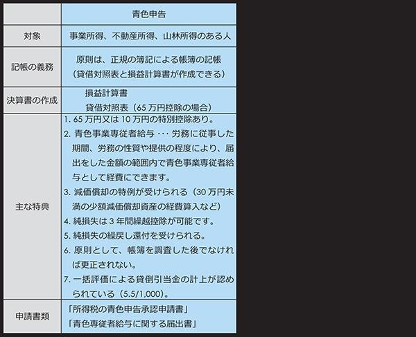 青色申告と白色申告の比較