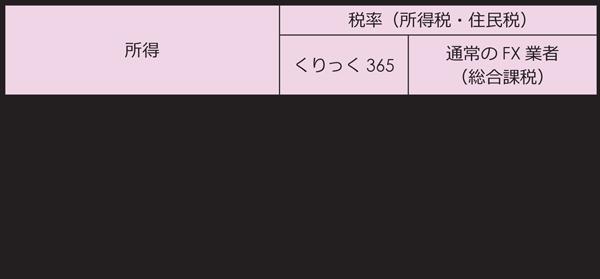 fxの申告くりっく365
