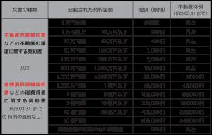 不動産取引に係る契約書の印紙税