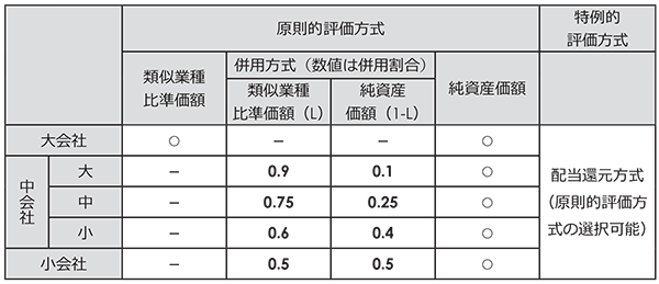 会社規模による類似業種比準価額の併用割合