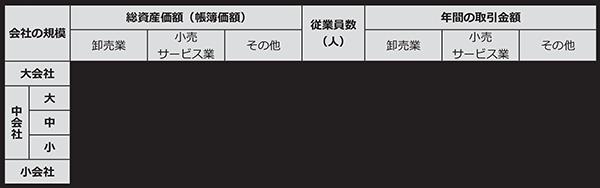 会社の規模の分類